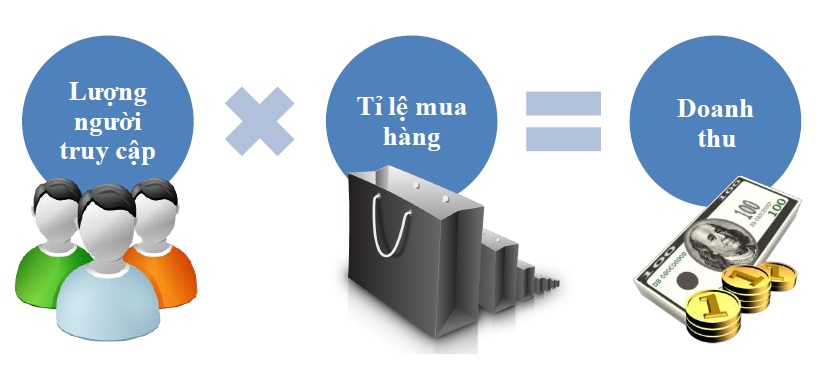 Thiết Kế Website TM Điện Tử