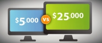 Chi phí thiết kế website khoảng bao nhiêu tiền?
