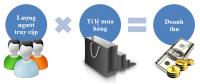 Cách bán hàng online trên mạng hiệu quả