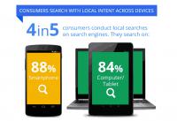 GG tiết lộ nghiên cứu tìm kiếm bằng điện thoại tại 1 địa phương và ads thể hiện trong điện thoại