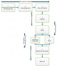 Quy trình thực hiện thiết kế website Phương Nam Vina